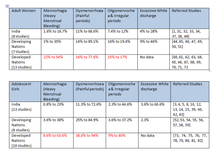 Menstrual Disorders Data